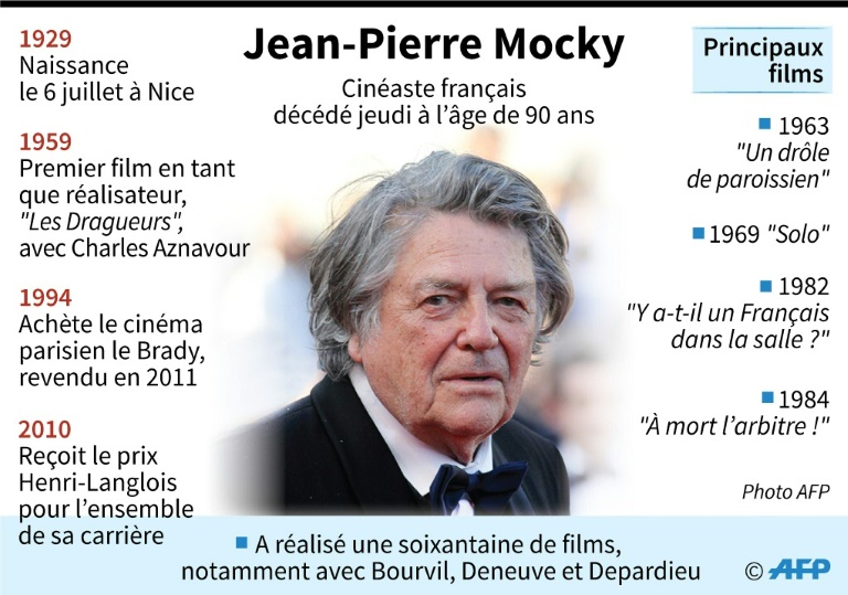 jean-pierre-mocky photo DR
